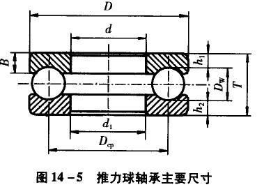 减速机轴承基础知识-nsk推力球轴承的主要尺寸